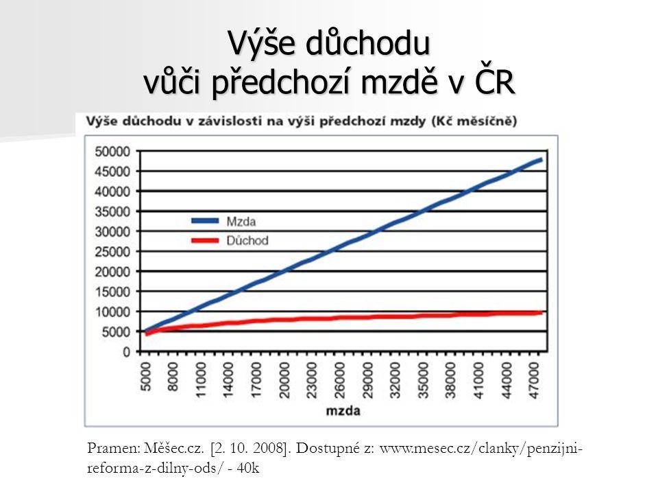 Výše důchodu vůči předchozí mzdě v ČR Pramen: Měšec.cz.