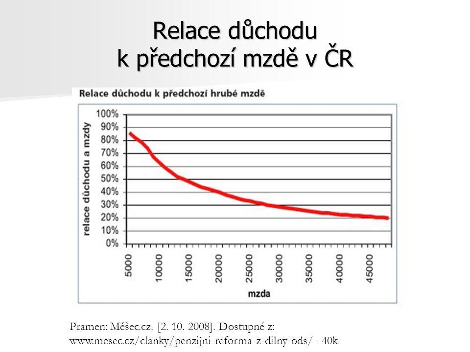 Relace důchodu k předchozí mzdě v ČR Pramen: Měšec.cz. [2. 10. 2008]. Dostupné z: www.mesec.cz/clanky/penzijni-reforma-z-dilny-ods/ - 40k