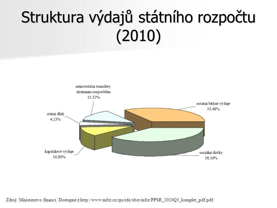 Struktura výdajů státního rozpočtu (2010) Zdroj: Ministerstvo financí.