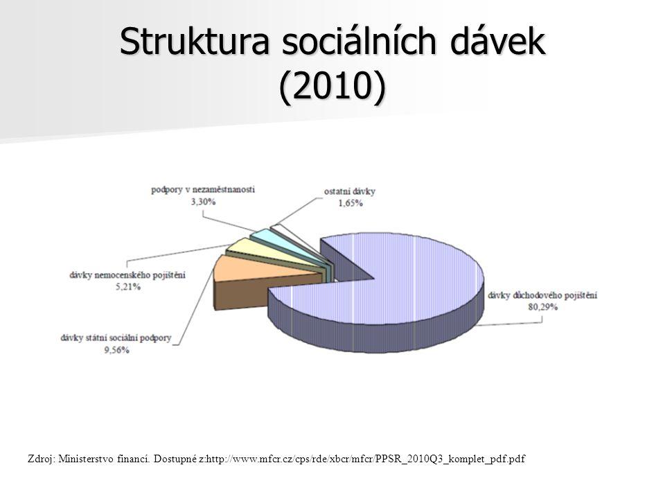 Struktura sociálních dávek (2010) Zdroj: Ministerstvo financí.