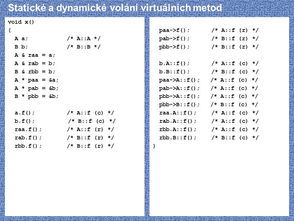 Statické a dynamické volání virtuálních metod void x() { A a;/* A::A */ B b;/* B::B */ A & raa = a; A & rab = b; B & rbb = b; A * paa = &a; A * pab = &b; B * pbb = &b; a.f(); /* A::f (c) */ b.f(); /* B::f (c) */ raa.f();/* A::f (r) */ rab.f();/* B::f (r) */ rbb.f();/* B::f (r) */ paa->f();/* A::f (r) */ pab->f();/* B::f (r) */ pbb->f();/* B::f (r) */ b.A::f();/* A::f (c) */ b.B::f();/* B::f (c) */ paa->A::f(); /* A::f (c) */ pab->A::f(); /* A::f (c) */ pbb->A::f(); /* A::f (c) */ pbb->B::f(); /* B::f (c) */ raa.A::f();/* A::f (c) */ rab.A::f();/* A::f (c) */ rbb.A::f();/* A::f (c) */ rbb.B::f();/* B::f (c) */ }
