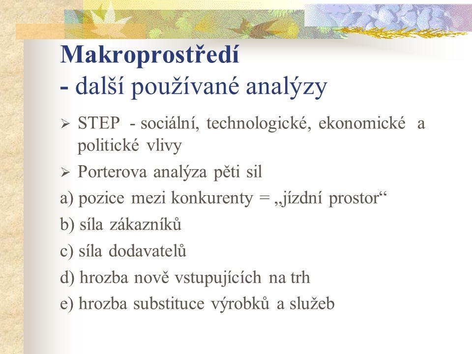 Makroprostředí - další používané analýzy  STEP - sociální, technologické, ekonomické a politické vlivy  Porterova analýza pěti sil a) pozice mezi ko