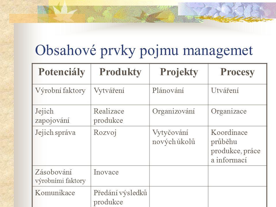 Obsahové prvky pojmu managemet PotenciályProduktyProjektyProcesy Výrobní faktoryVytvářeníPlánováníUtváření Jejich zapojování Realizace produkce Organi
