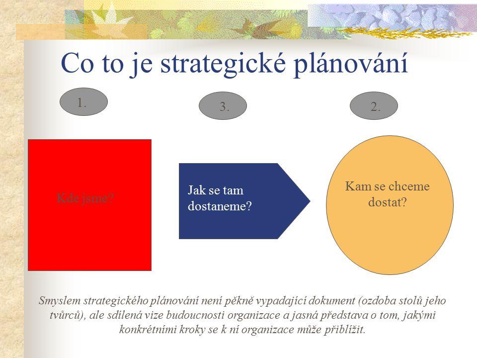 Co to je strategické plánování Kam se chceme dostat? Jak se tam dostaneme? Kde jsme? 1. 2.3. Smyslem strategického plánování není pěkně vypadající dok