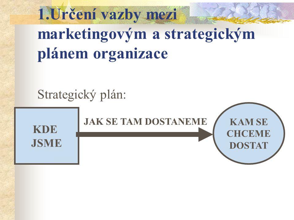 Obecný vzor strategického plánu Dlouhodobé cíle Strategie pro jejich dosažení Krátkodobé cíle pro rok 2003 Klíčové akce vedoucí k dosažení krátkodobých cílů akcezodpovídátermínnákladyzdroje