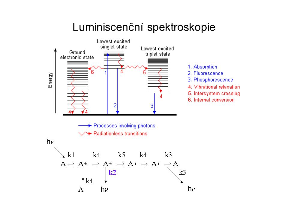 Kvantitativní fluorimetrie Závislost intenzity fluorescence na koncentraci látky F = f (I, , c,  F = Io  [1 – 10 -  cd ]jestliže c  0 F = Io .2,3.