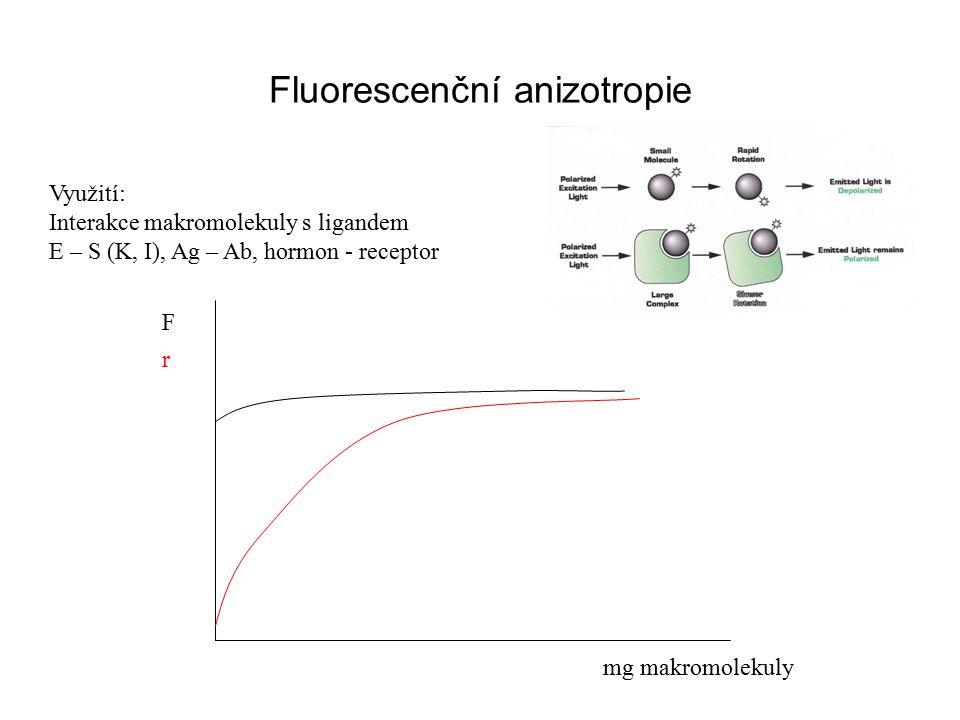 Fluorescenční anizotropie Využití: Interakce makromolekuly s ligandem E – S (K, I), Ag – Ab, hormon - receptor F mg makromolekuly r