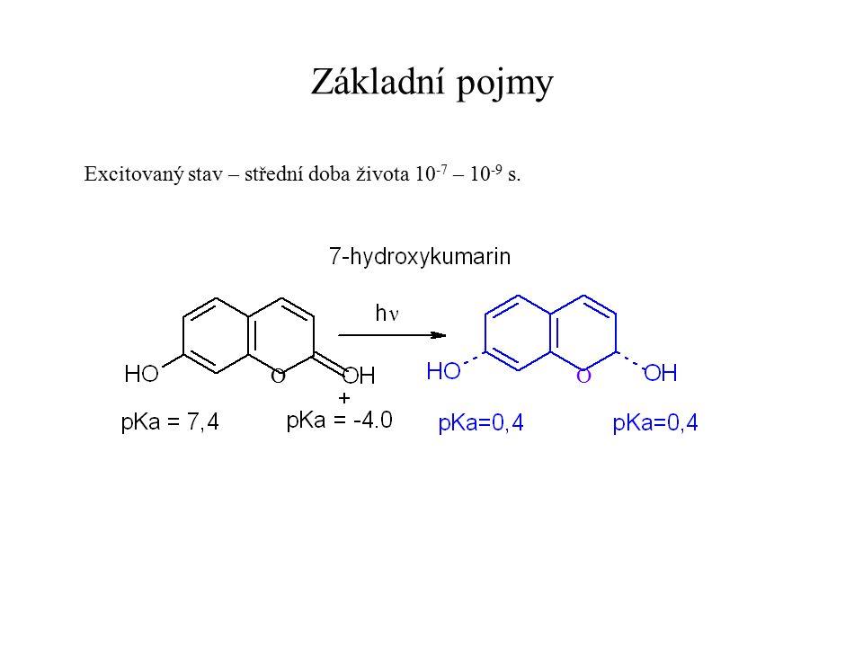 Použití fluorimetrie ke sledování struktury biopolymerů a interakcí Fluorescenční konjugáty