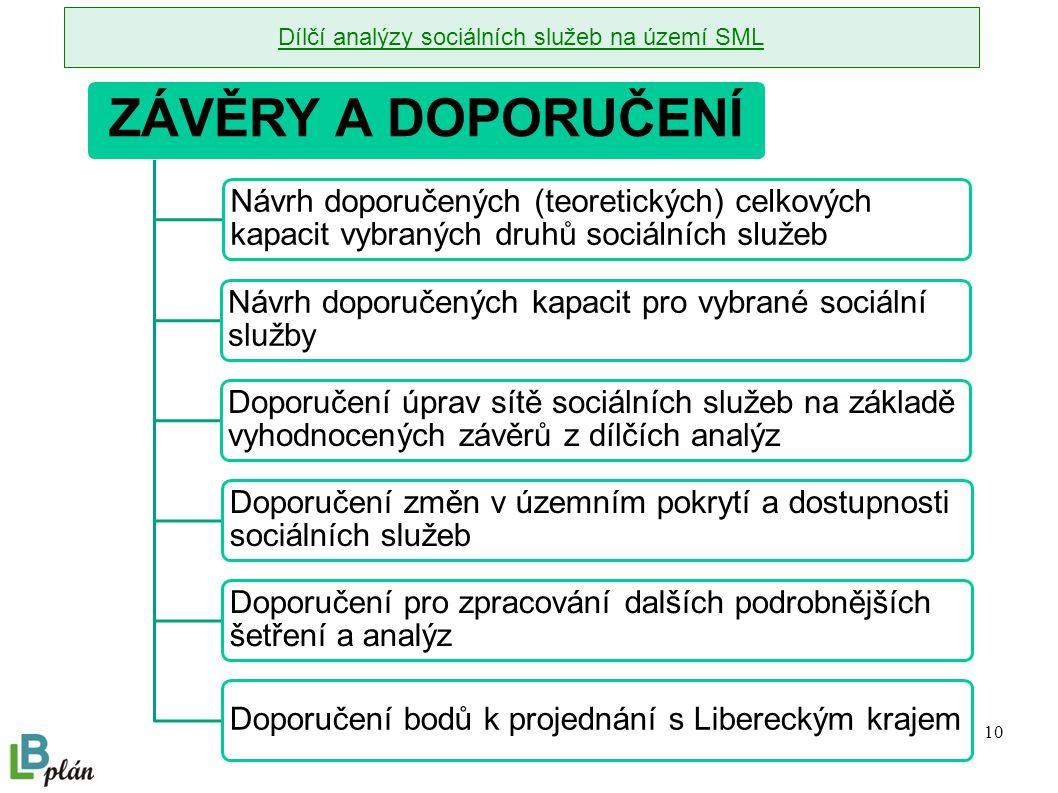10 ZÁVĚRY A DOPORUČENÍ Návrh doporučených (teoretických) celkových kapacit vybraných druhů sociálních služeb Návrh doporučených kapacit pro vybrané sociální služby Doporučení úprav sítě sociálních služeb na základě vyhodnocených závěrů z dílčích analýz Doporučení změn v územním pokrytí a dostupnosti sociálních služeb Doporučení pro zpracování dalších podrobnějších šetření a analýz Doporučení bodů k projednání s Libereckým krajem Dílčí analýzy sociálních služeb na území SML