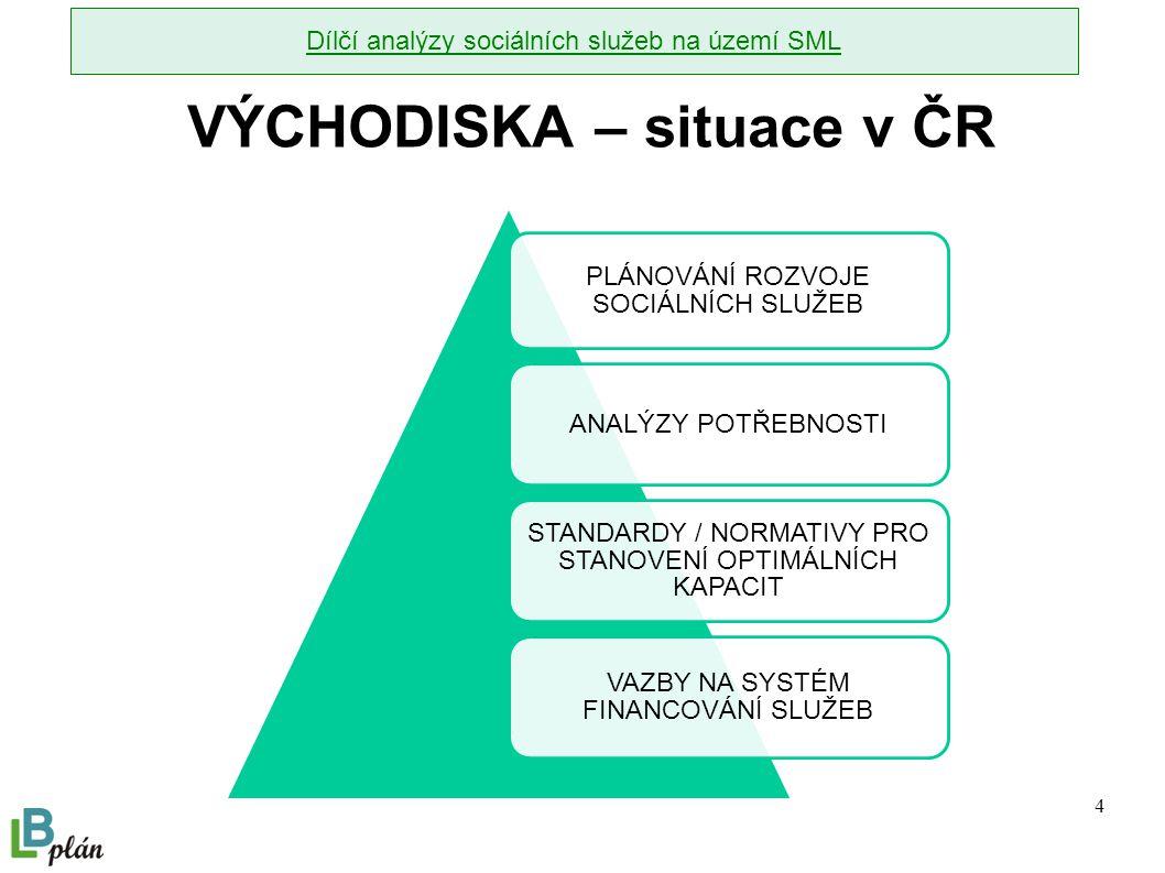 4 VÝCHODISKA – situace v ČR PLÁNOVÁNÍ ROZVOJE SOCIÁLNÍCH SLUŽEB ANALÝZY POTŘEBNOSTI STANDARDY / NORMATIVY PRO STANOVENÍ OPTIMÁLNÍCH KAPACIT VAZBY NA SYSTÉM FINANCOVÁNÍ SLUŽEB Dílčí analýzy sociálních služeb na území SML