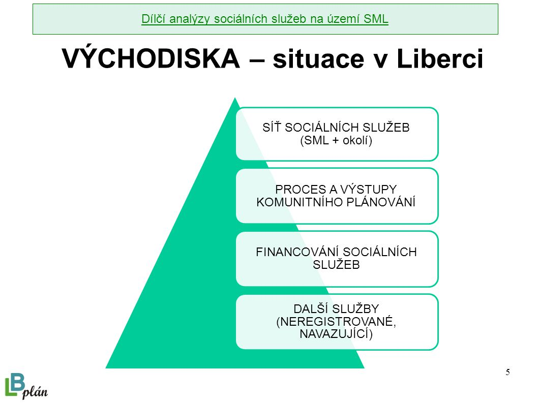 5 VÝCHODISKA – situace v Liberci SÍŤ SOCIÁLNÍCH SLUŽEB (SML + okolí) PROCES A VÝSTUPY KOMUNITNÍHO PLÁNOVÁNÍ FINANCOVÁNÍ SOCIÁLNÍCH SLUŽEB DALŠÍ SLUŽBY (NEREGISTROVANÉ, NAVAZUJÍCÍ) Dílčí analýzy sociálních služeb na území SML