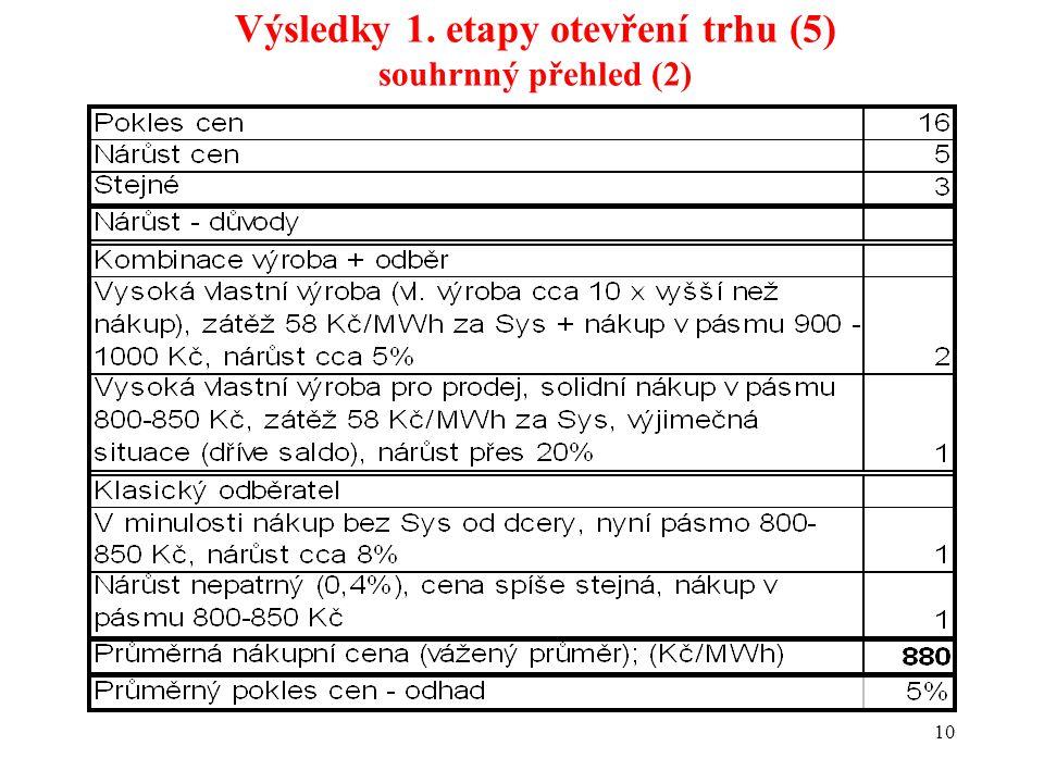 10 Výsledky 1. etapy otevření trhu (5) souhrnný přehled (2)