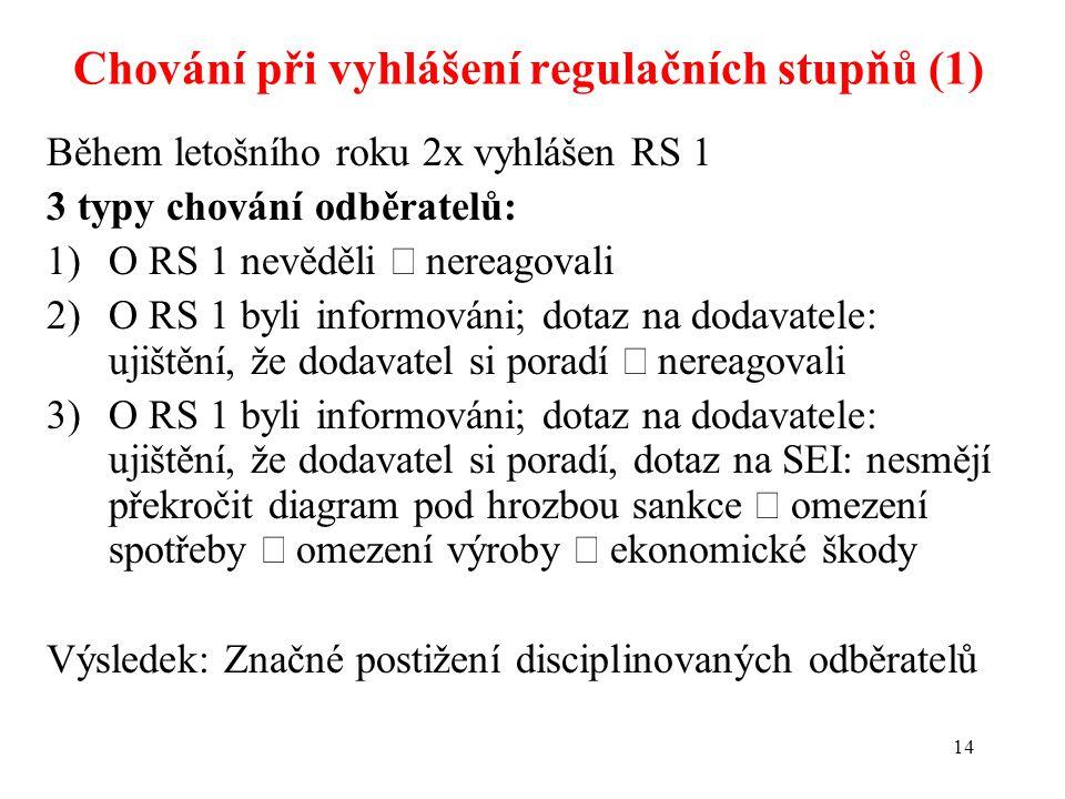 14 Během letošního roku 2x vyhlášen RS 1 3 typy chování odběratelů: 1)O RS 1 nevěděli  nereagovali 2)O RS 1 byli informováni; dotaz na dodavatele: ujištění, že dodavatel si poradí  nereagovali 3)O RS 1 byli informováni; dotaz na dodavatele: ujištění, že dodavatel si poradí, dotaz na SEI: nesmějí překročit diagram pod hrozbou sankce  omezení spotřeby  omezení výroby  ekonomické škody Výsledek: Značné postižení disciplinovaných odběratelů Chování při vyhlášení regulačních stupňů (1)