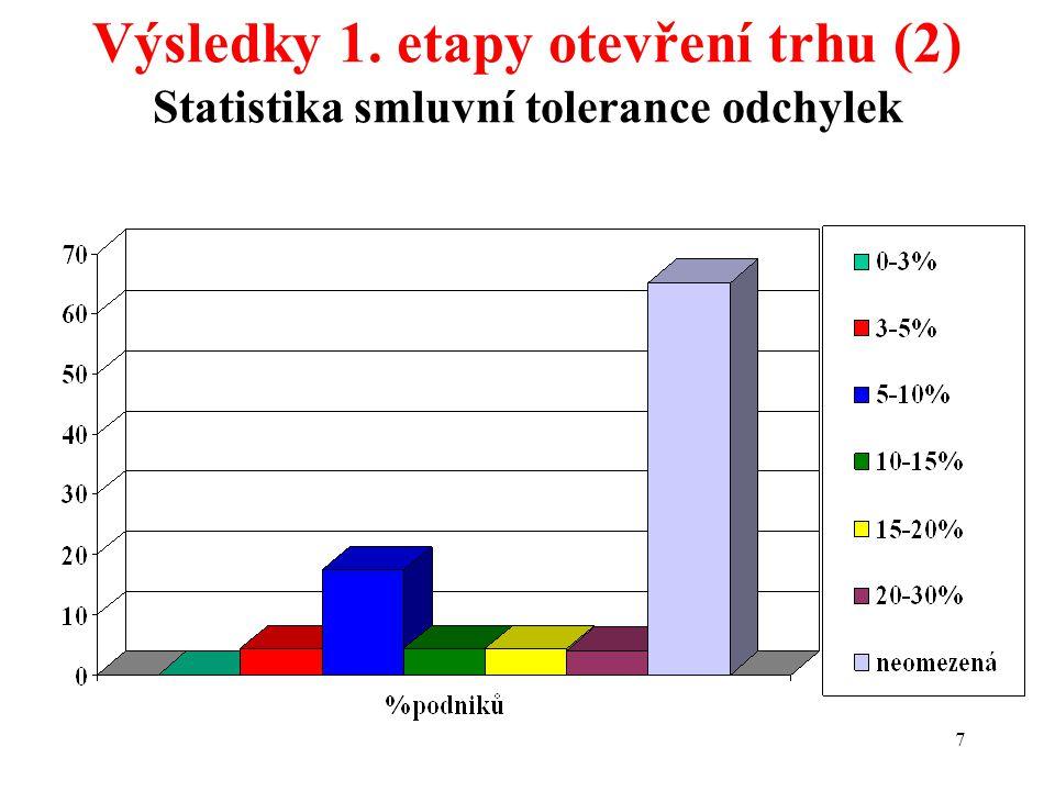 7 Výsledky 1. etapy otevření trhu (2) Statistika smluvní tolerance odchylek