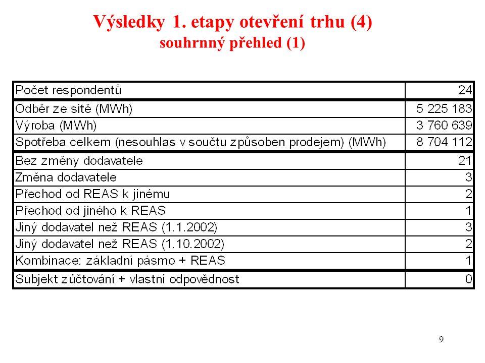 9 Výsledky 1. etapy otevření trhu (4) souhrnný přehled (1)