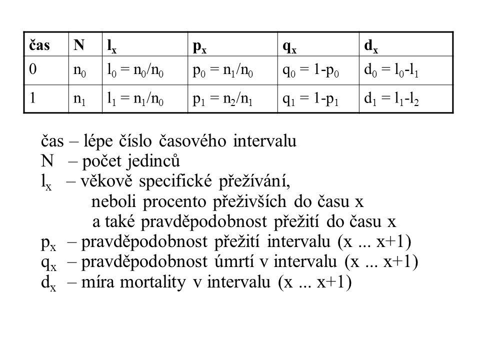 Jaké grafy můžeme sestrojit.1)Typ přežívání tj.
