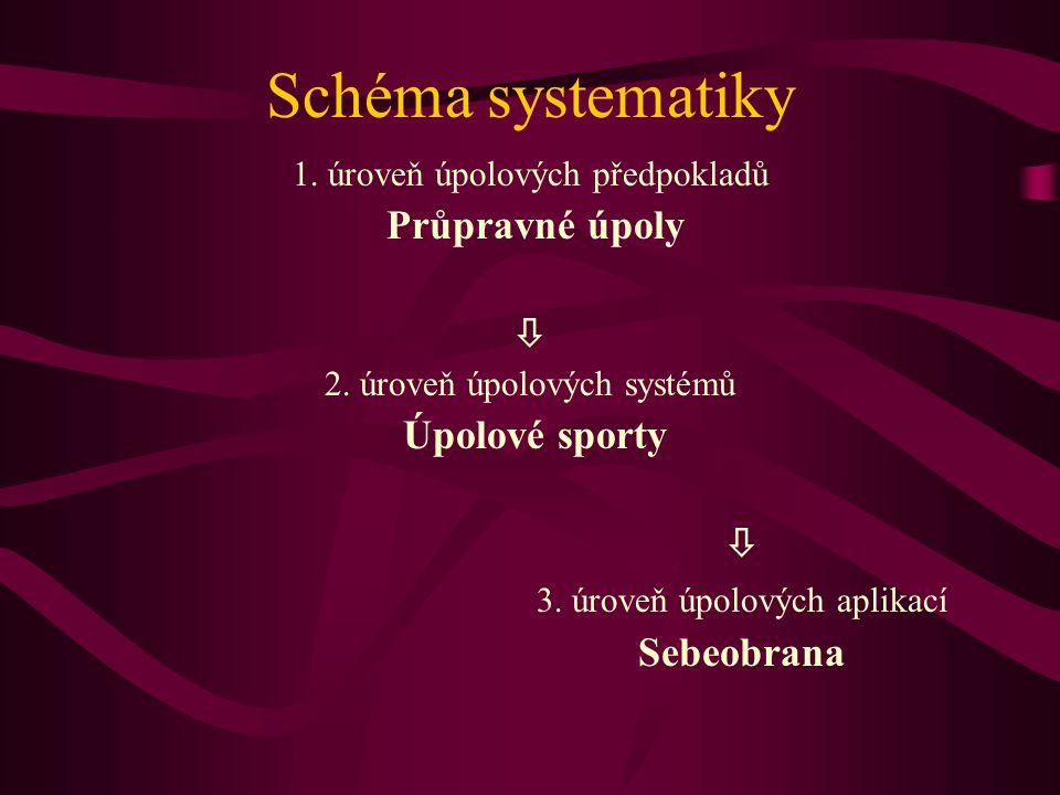 Schéma systematiky 1. úroveň úpolových předpokladů Průpravné úpoly  2. úroveň úpolových systémů Úpolové sporty  3. úroveň úpolových aplikací Sebeobr