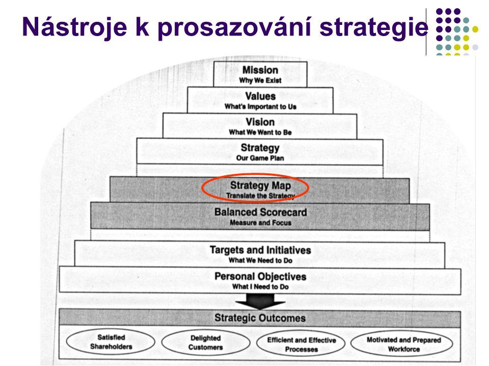 Nástroje k prosazování strategie