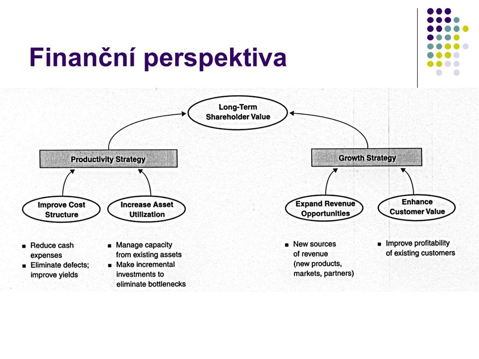 Finanční perspektiva