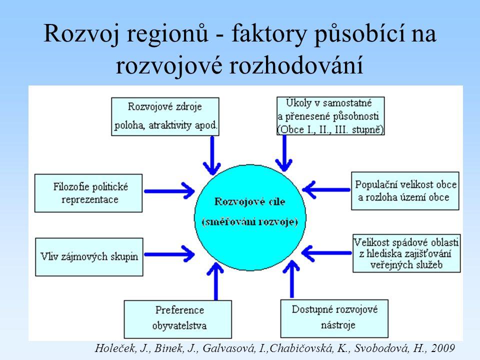 Rozvoj regionů - faktory působící na rozvojové rozhodování Holeček, J., Binek, J., Galvasová, I.,Chabičovská, K., Svobodová, H., 2009