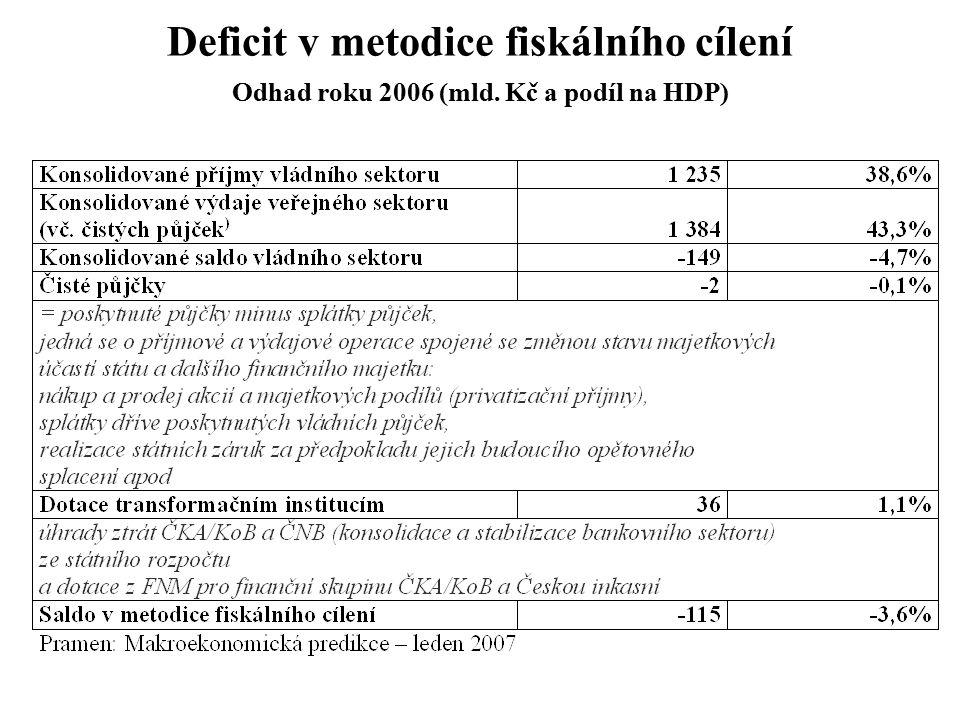 Deficit v metodice fiskálního cílení Odhad roku 2006 (mld. Kč a podíl na HDP)