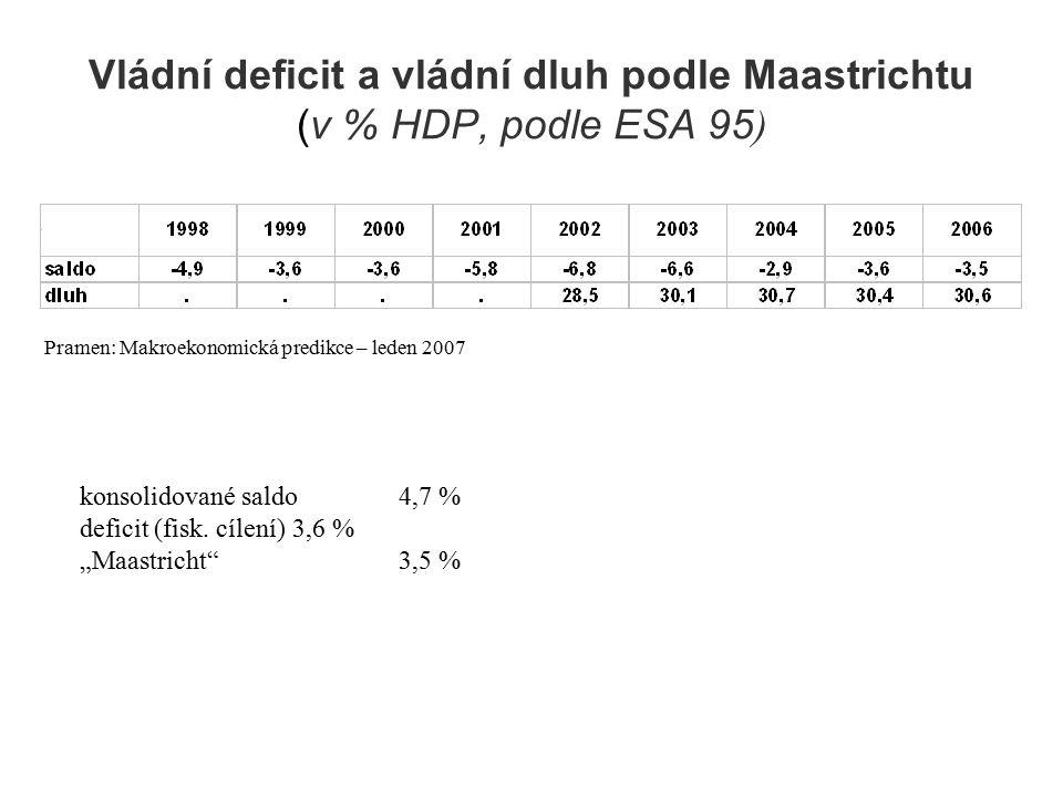 Vládní deficit a vládní dluh podle Maastrichtu (v % HDP, podle ESA 95 ) konsolidované saldo4,7 % deficit (fisk.