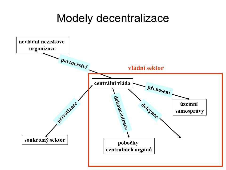Modely decentralizace centrální vláda nevládní neziskové organizace soukromý sektor pobočky centrálních orgánů územní samosprávy partnerství privatizace dekoncentrace delegace přenesení vládní sektor