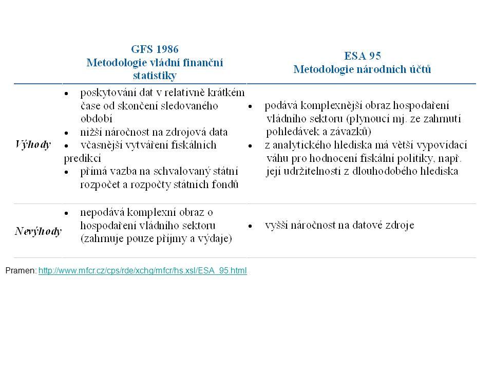Pramen: http://www.mfcr.cz/cps/rde/xchg/mfcr/hs.xsl/ESA_95.htmlhttp://www.mfcr.cz/cps/rde/xchg/mfcr/hs.xsl/ESA_95.html