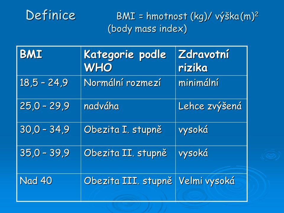Definice BMI = hmotnost (kg)/ výška (m) 2 (body mass index) BMI Kategorie podle WHO Zdravotní rizika 18,5 – 24,9 Normální rozmezí minimální 25,0 – 29,