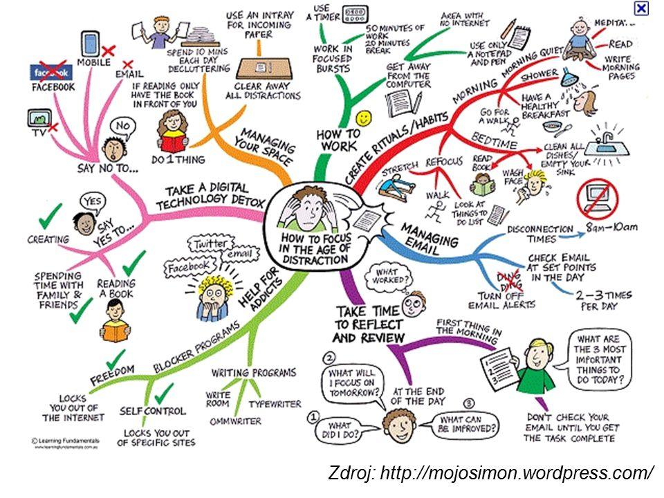 Obrázky http://www.open.ac.uk/skillsforstudy/pictures /mind-map.gif http://mojosimon.wordpress.com/ http://spencerjardine.blogspot.cz/2012/02/bo olean-search-strategies-videos.html