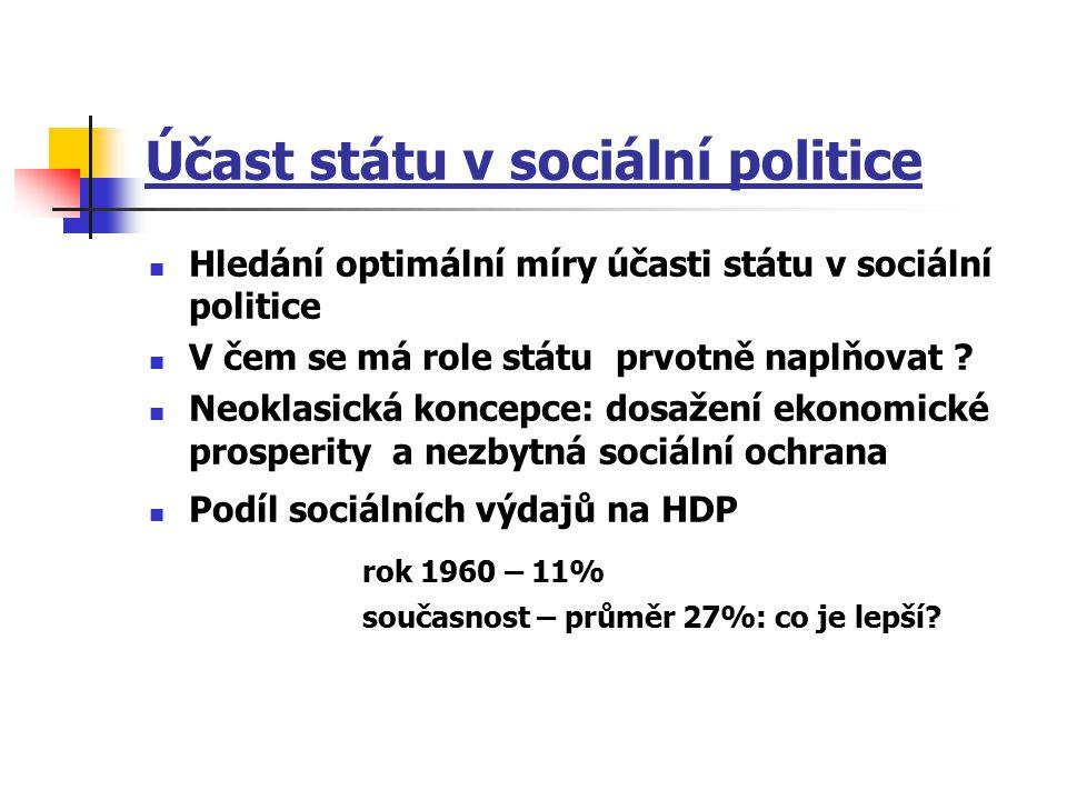 Účast státu v sociální politice Hledání optimální míry účasti státu v sociální politice V čem se má role státu prvotně naplňovat ? Neoklasická koncepc