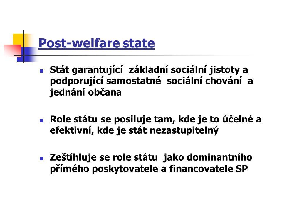 Post-welfare state Stát garantující základní sociální jistoty a podporující samostatné sociální chování a jednání občana Role státu se posiluje tam, k