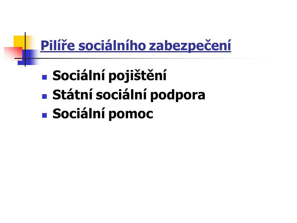 Pilíře sociálního zabezpečení Sociální pojištění Státní sociální podpora Sociální pomoc