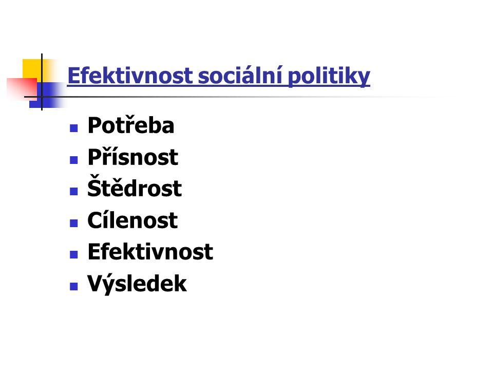 Efektivnost sociální politiky Potřeba Přísnost Štědrost Cílenost Efektivnost Výsledek