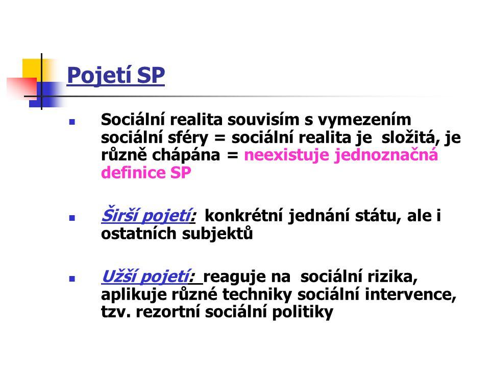 Pojetí SP Sociální realita souvisím s vymezením sociální sféry = sociální realita je složitá, je různě chápána = neexistuje jednoznačná definice SP Ši