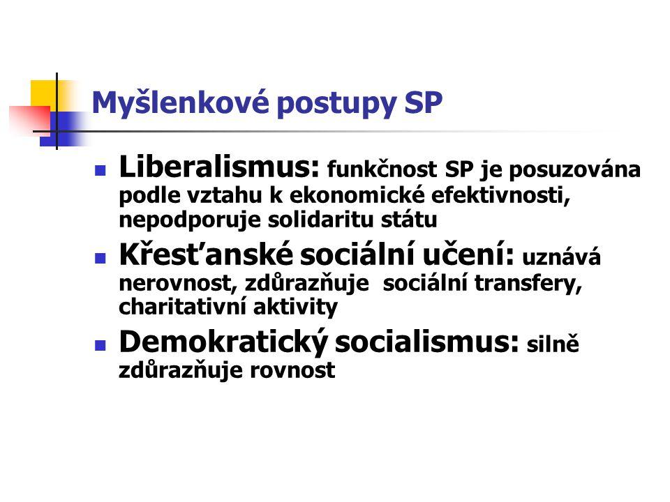 Myšlenkové postupy SP Liberalismus: funkčnost SP je posuzována podle vztahu k ekonomické efektivnosti, nepodporuje solidaritu státu Křesťanské sociáln