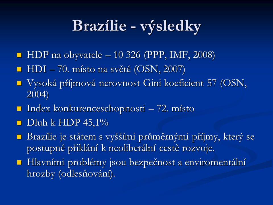 Brazílie - výsledky HDP na obyvatele – 10 326 (PPP, IMF, 2008) HDP na obyvatele – 10 326 (PPP, IMF, 2008) HDI – 70. místo na světě (OSN, 2007) HDI – 7
