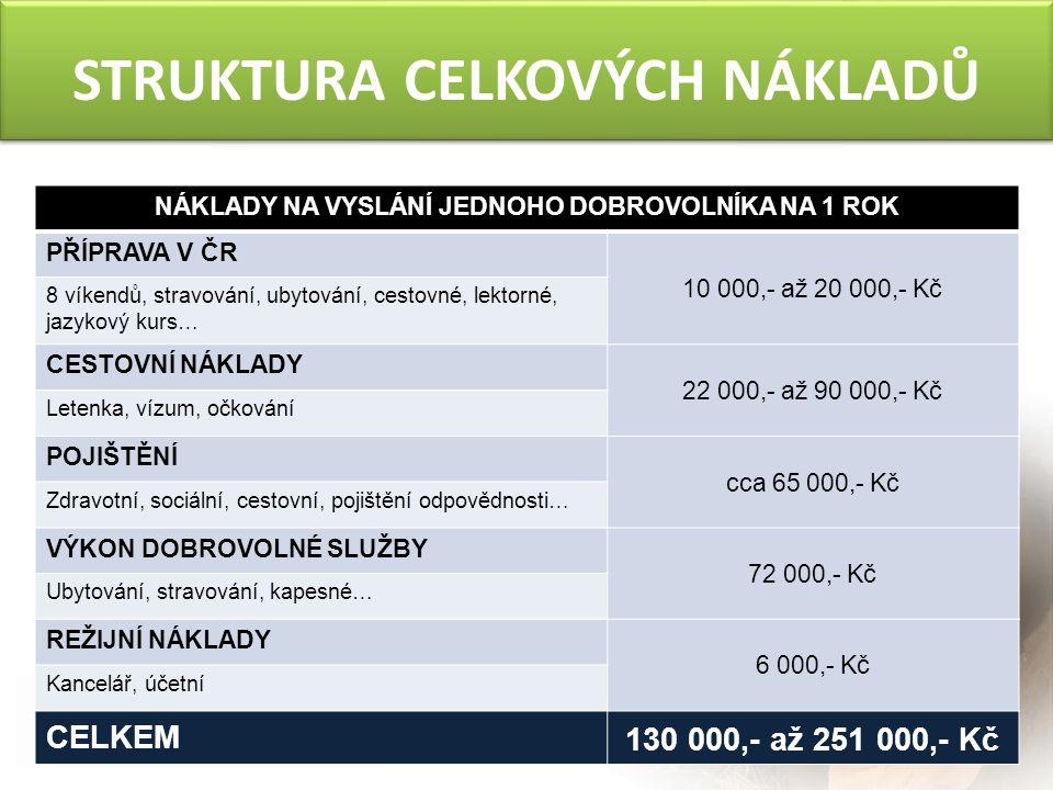 STRUKTURA CELKOVÝCH NÁKLADŮ NÁKLADY NA VYSLÁNÍ JEDNOHO DOBROVOLNÍKA NA 1 ROK PŘÍPRAVA V ČR 10 000,- až 20 000,- Kč 8 víkendů, stravování, ubytování, cestovné, lektorné, jazykový kurs… CESTOVNÍ NÁKLADY 22 000,- až 90 000,- Kč Letenka, vízum, očkování POJIŠTĚNÍ cca 65 000,- Kč Zdravotní, sociální, cestovní, pojištění odpovědnosti… VÝKON DOBROVOLNÉ SLUŽBY 72 000,- Kč Ubytování, stravování, kapesné… REŽIJNÍ NÁKLADY 6 000,- Kč Kancelář, účetní CELKEM 130 000,- až 251 000,- Kč
