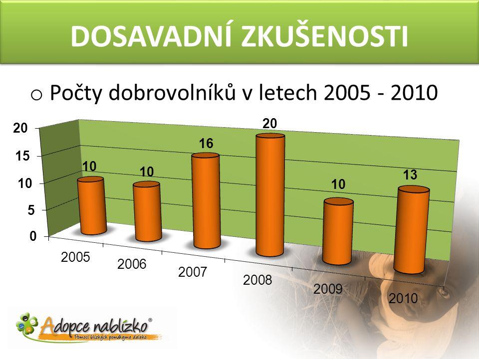DOSAVADNÍ ZKUŠENOSTI o Počty dobrovolníků v letech 2005 - 2010
