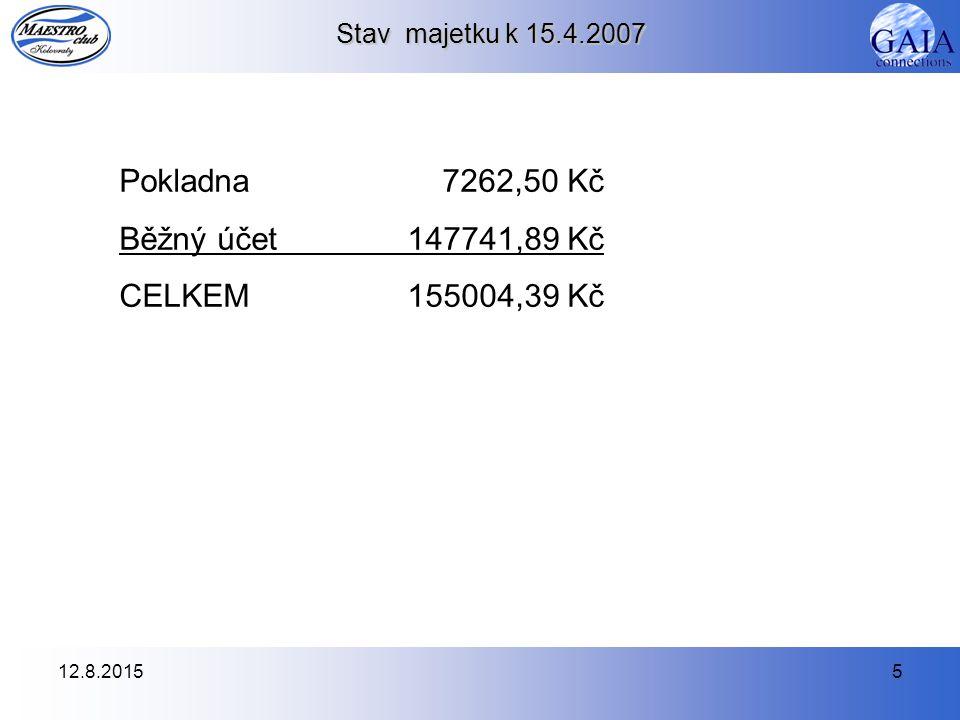 12.8.20155 Stav majetku k 15.4.2007 Pokladna 7262,50 Kč Běžný účet 147741,89 Kč CELKEM 155004,39 Kč