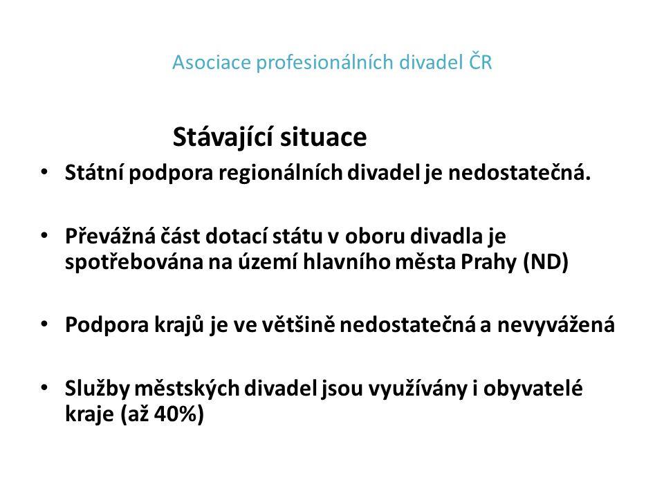 Asociace profesionálních divadel ČR Stávající situace Státní podpora regionálních divadel je nedostatečná.