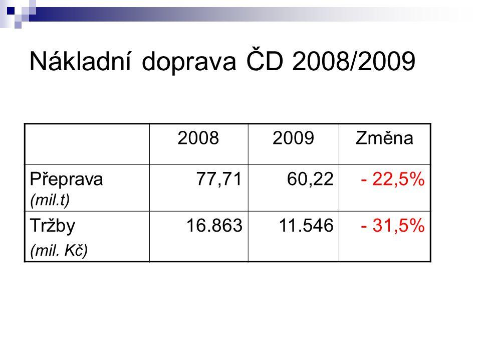 Nákladní doprava ČD 2008/2009 20082009Změna Přeprava (mil.t) 77,7160,22- 22,5% Tržby (mil.