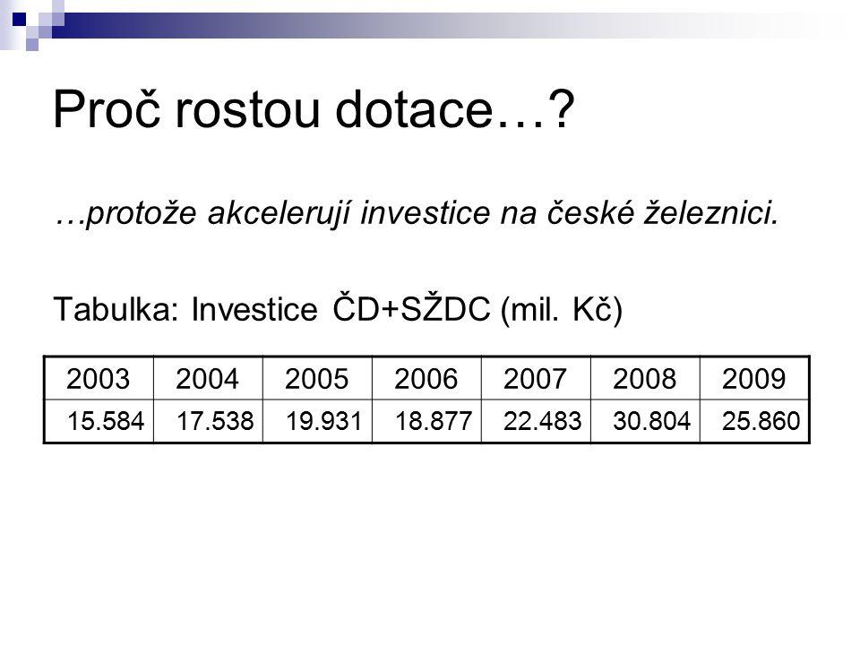 Proč rostou dotace…. …protože akcelerují investice na české železnici.