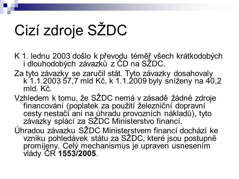Cizí zdroje SŽDC K 1.