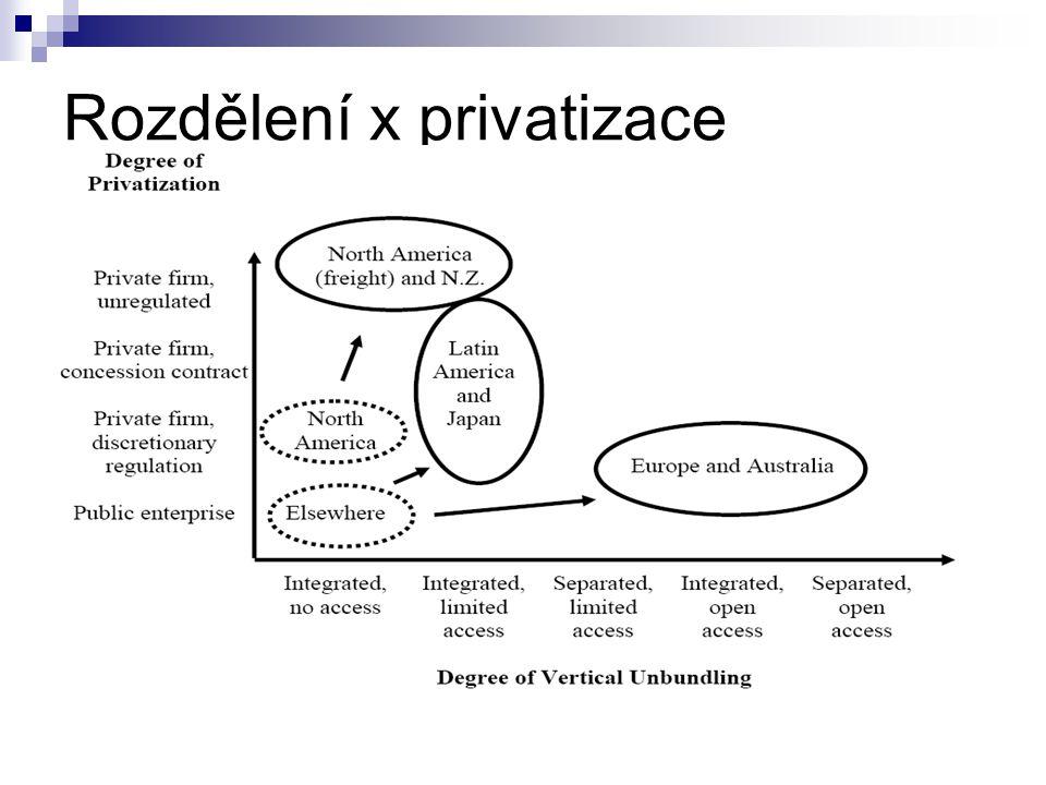 Rozdělení x privatizace (zdroj grafu: Ibanez 2004)