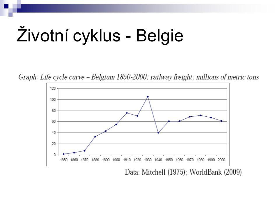 Životní cyklus - Belgie