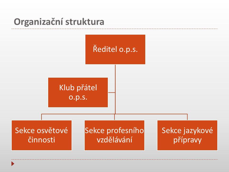 Organizační struktura Sekce osvětové činnosti Přednášky pro veřejnost Besedy s občany Pořádání pamětních akcí