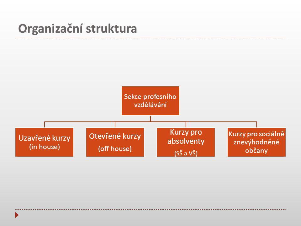 Organizační struktura Sekce jazykové přípravy Jazykové kurzy pro sociálně znevýhodněné občany Jazykové kurzy pro absolventy SŠ a VŠ Jazykové kurzy pro seniory