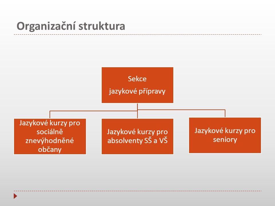 Organizační struktura Ředitel o.p.s. Klub přátel o.p.s.