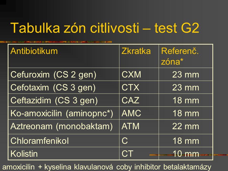 Tabulka zón citlivosti – test G2 AntibiotikumZkratkaReferenč. zóna* Cefuroxim (CS 2 gen)CXM23 mm Cefotaxim (CS 3 gen)CTX23 mm Ceftazidim (CS 3 gen)CAZ